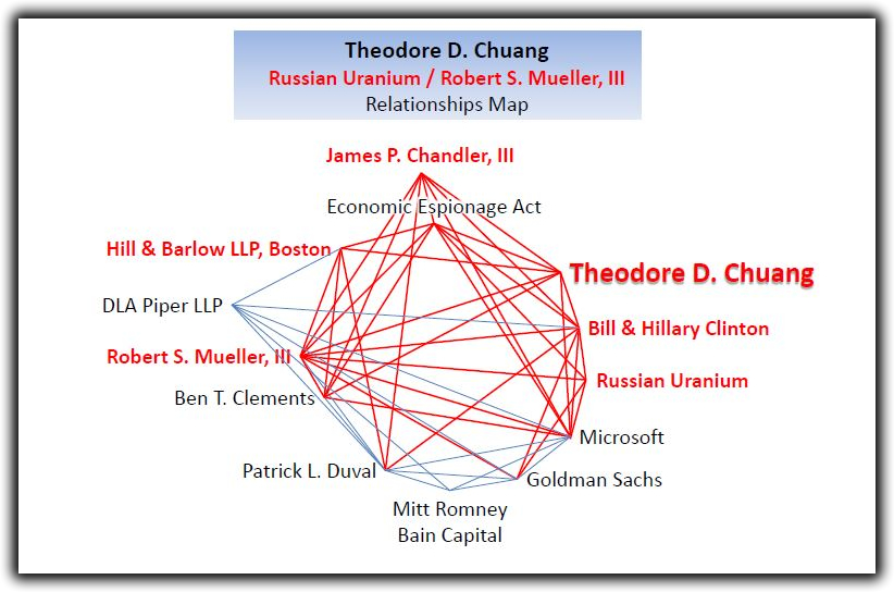 Theodore D. Chuang Relationships Map