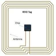 RFID-basics-Fig-3