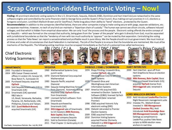 Scrap election corruption