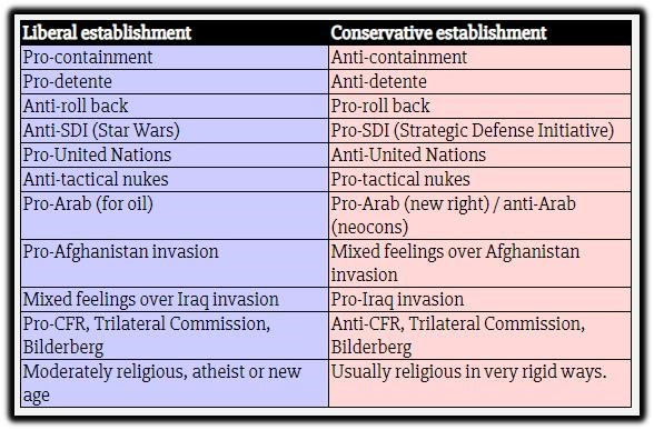 liberal conservative estabilshments.jpg