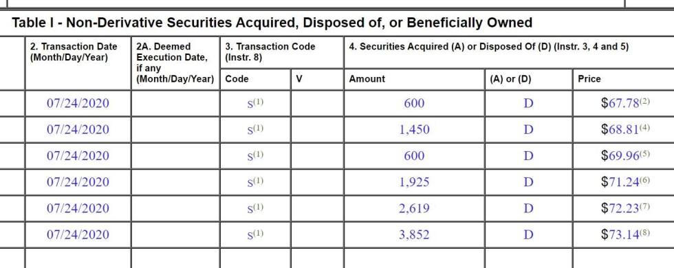 non derivatives securities 2