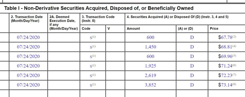 non derivatives securities 2