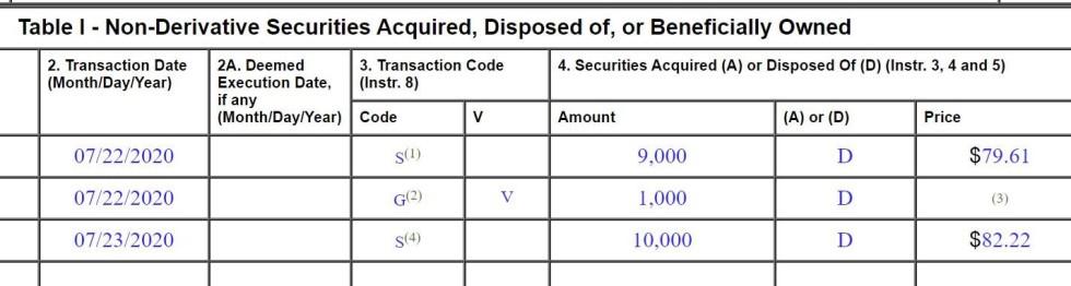 non derivatives securities 3