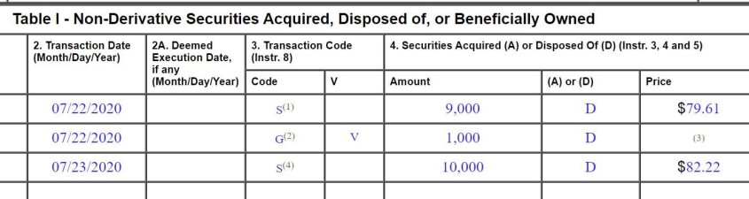non derivatives securities 3