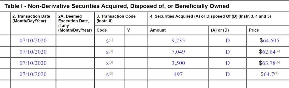 non derivatives securities 6