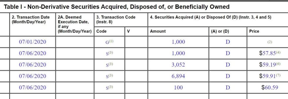 non derivatives securities 8